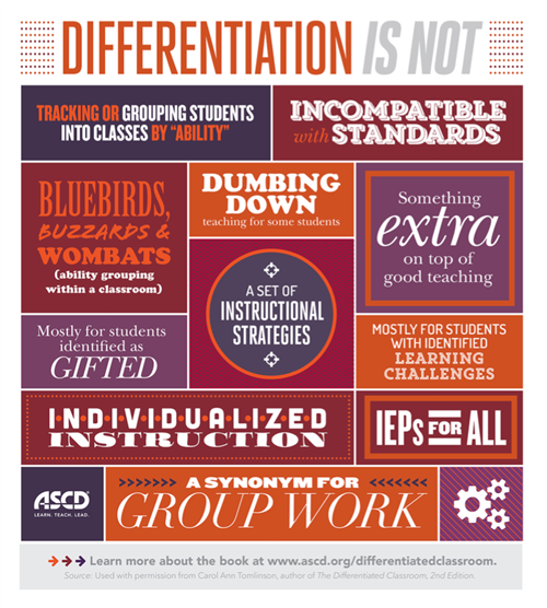 Differentiation Is Not
